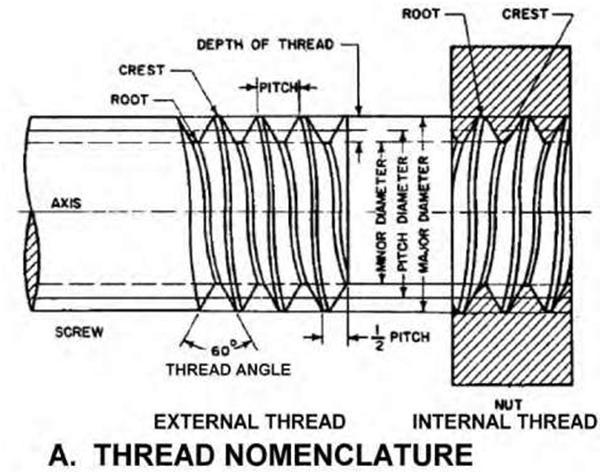 Blueprint - Understanding Industrial Blueprints