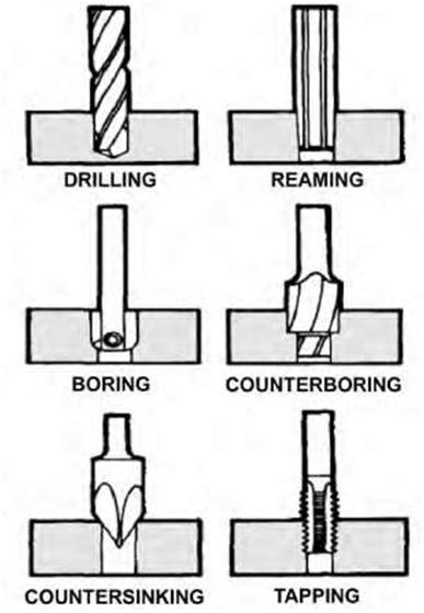 082711 0213 Understandi8 Blueprint   Understanding Industrial Blueprints
