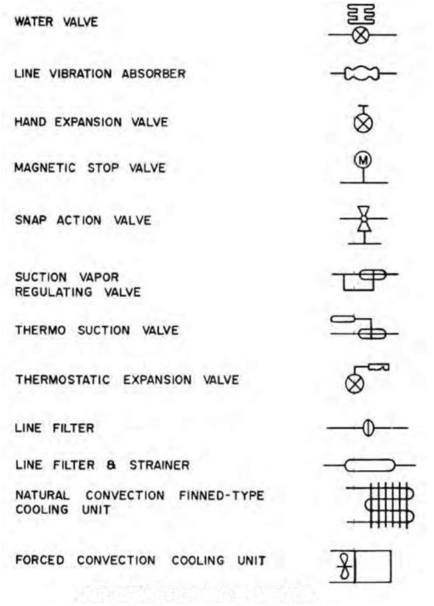 Blueprint the meaning of symbols construction 53 figure 812a common air conditioning symbols in general use malvernweather