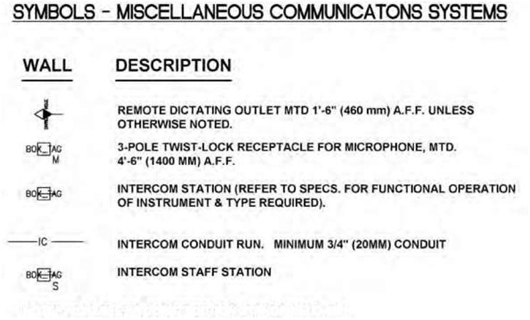 Examples of symbols used in miscellaneous communications systems.