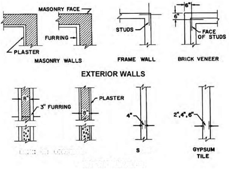 Blueprint the meaning of symbols construction 53 figure 84b examples of different exterior and interior wall symbols used in general construction malvernweather