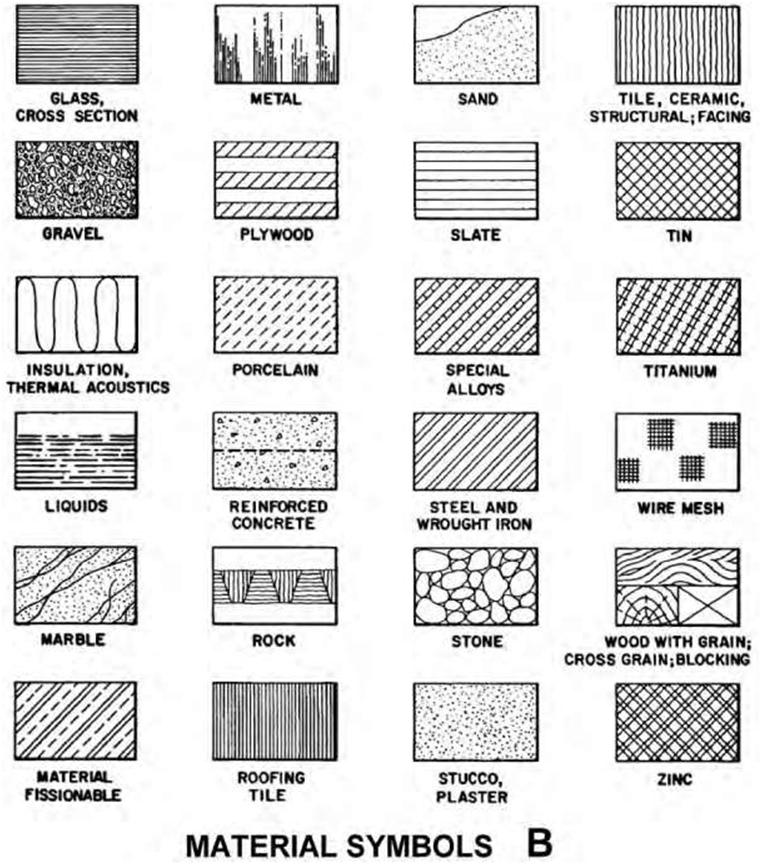 Blueprint the meaning of symbols construction 53 figure 85 examples of graphic symbols of materials used by architects and engineers when preparing blueprints malvernweather Gallery