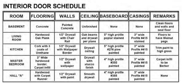 Blueprint understanding schedules construction 53 figure 97b an example of one type of interior finish schedule malvernweather Gallery