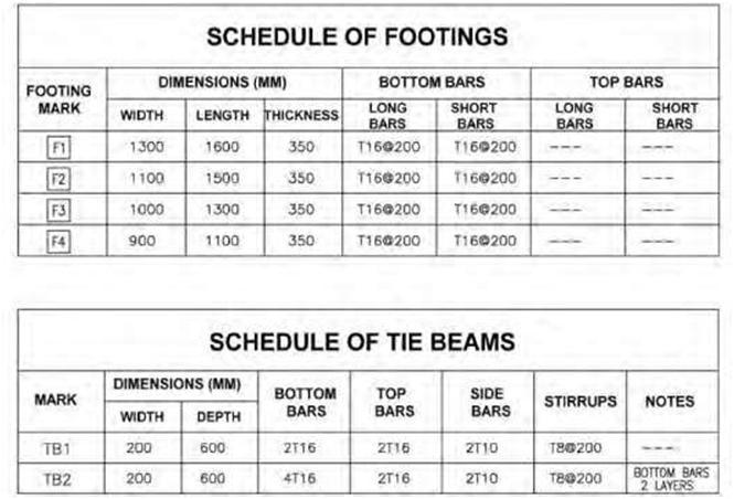 Blueprint Understanding Schedules Construction 53