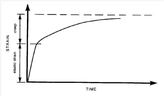 Prestressed Concrete Graph
