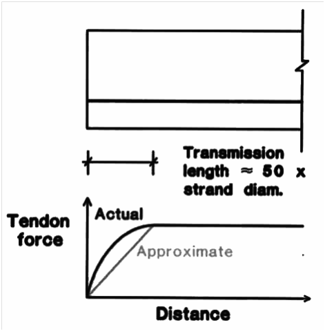 concrete tendon