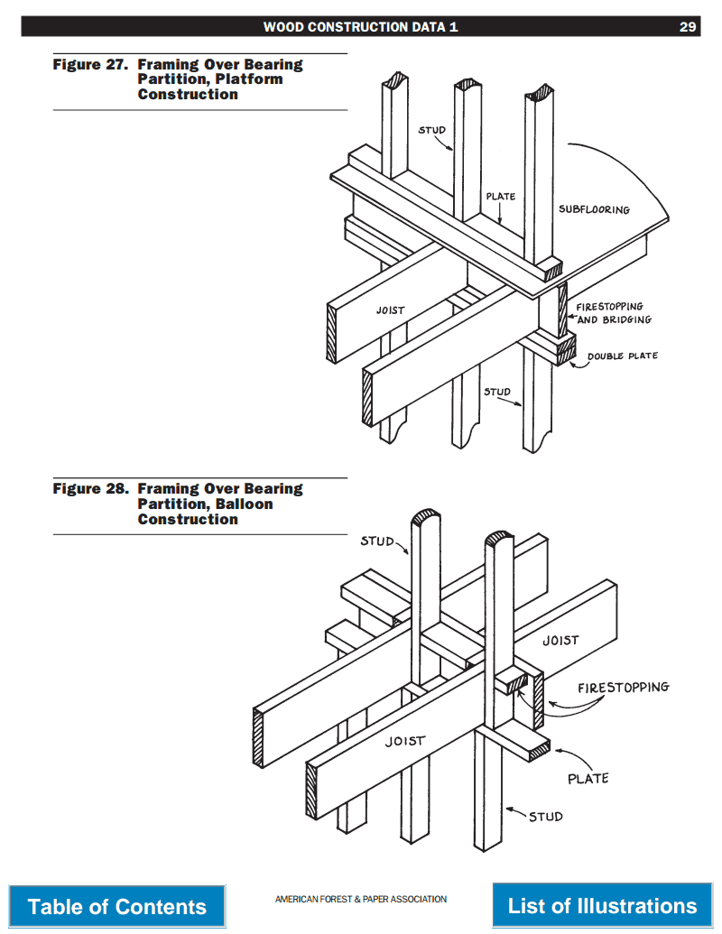 Framing Over Bearing Partition
